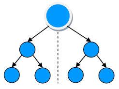 Binary mlm plan