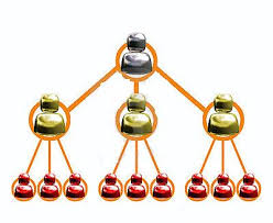 How should you select the right multi-level marketing software?
