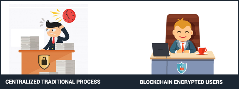 blockchain encrypted user process